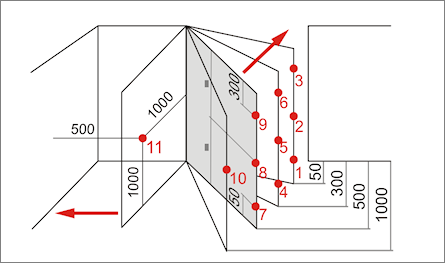Posizioni di misura EN12445